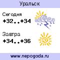 Прогноз погоды в городе Уральск