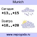 Прогноз погоды в городе Munich